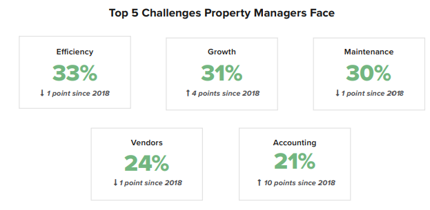 Property Managers Face Unprecedented Change In 2020