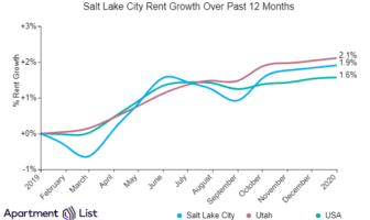 Salt Lake City Rents Held Steady Over The Past Month