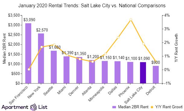 Utah rent