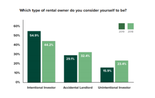3 Kinds of Rental Housing Owners and How to Deal with Them