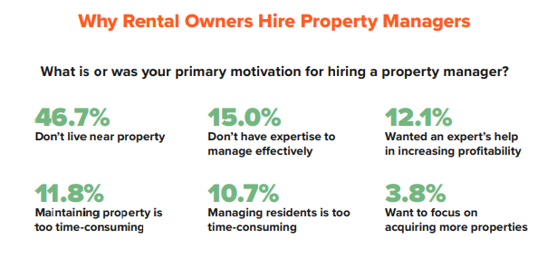 rental property owners and why they hire property managers