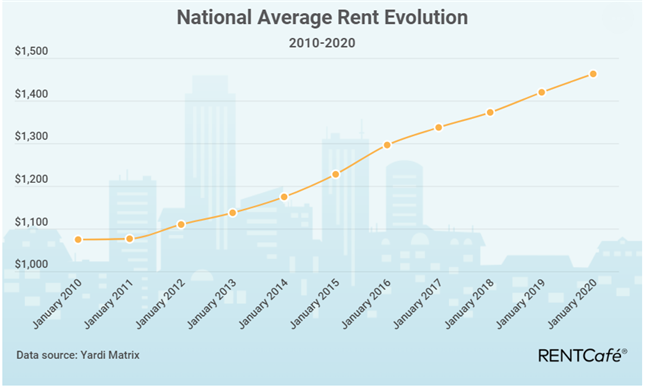 the evolution of national average apartment rent