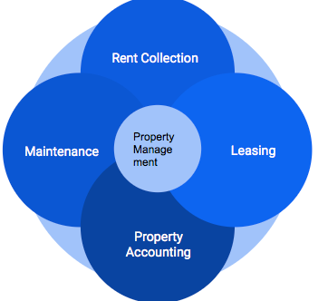 How Technology is Changing Property Management and Why You Should Care