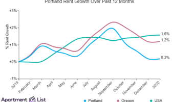 Portland Rents Hold Steady In January Stopping Slide Over Last 3 Months