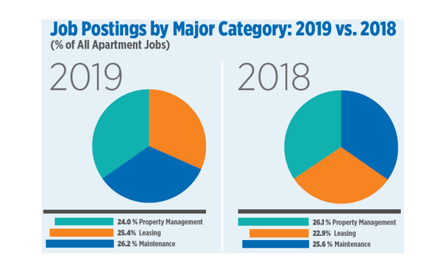 Demand for Apartment Jobs Reached Record Levels In 2019