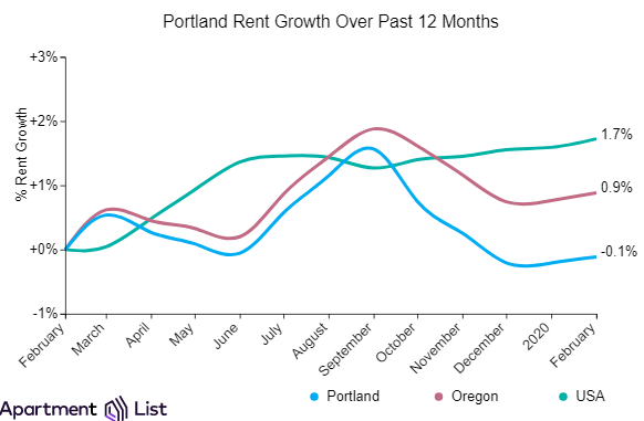 Portland Rents Remain Steady Over The Past Month While Suburbs Climb