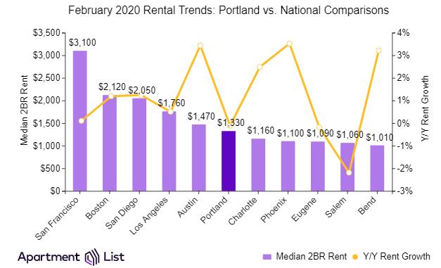 Portland v national rents