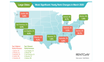 Rent Increases Slowed in March as COVID-19 Impact Appears