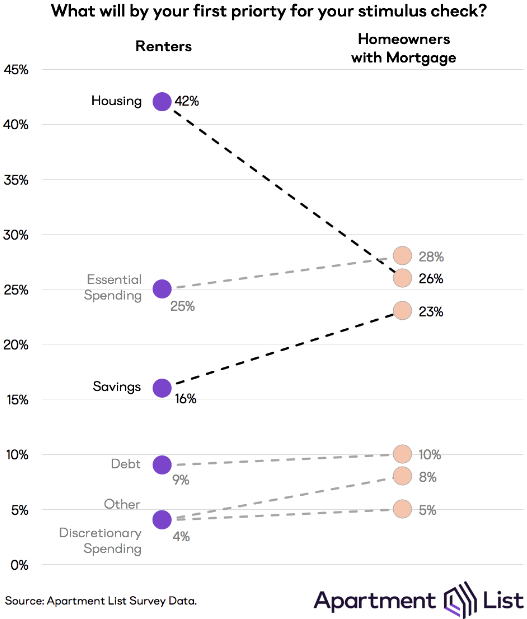 Nearly 25 Percent of Americans Couldn't Pay Their April Housing Bill